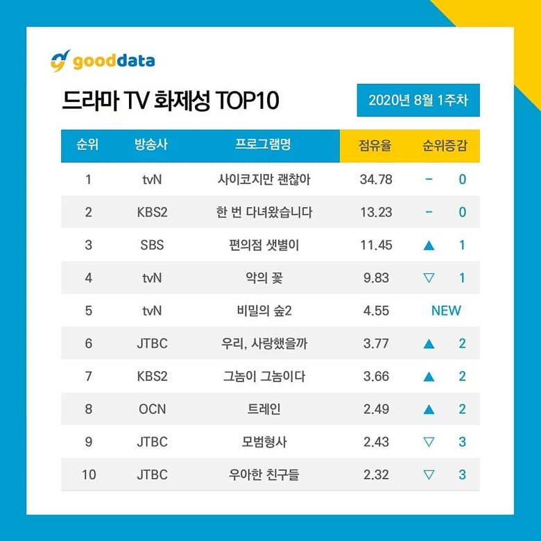 10 Most Talked About Actors & Dramas On August 2020