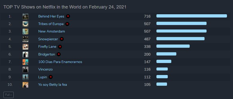 """[Update] """"Vincenzo"""" Currently Ranked 4th Most Popular TV Show On Netflix Worldwide"""